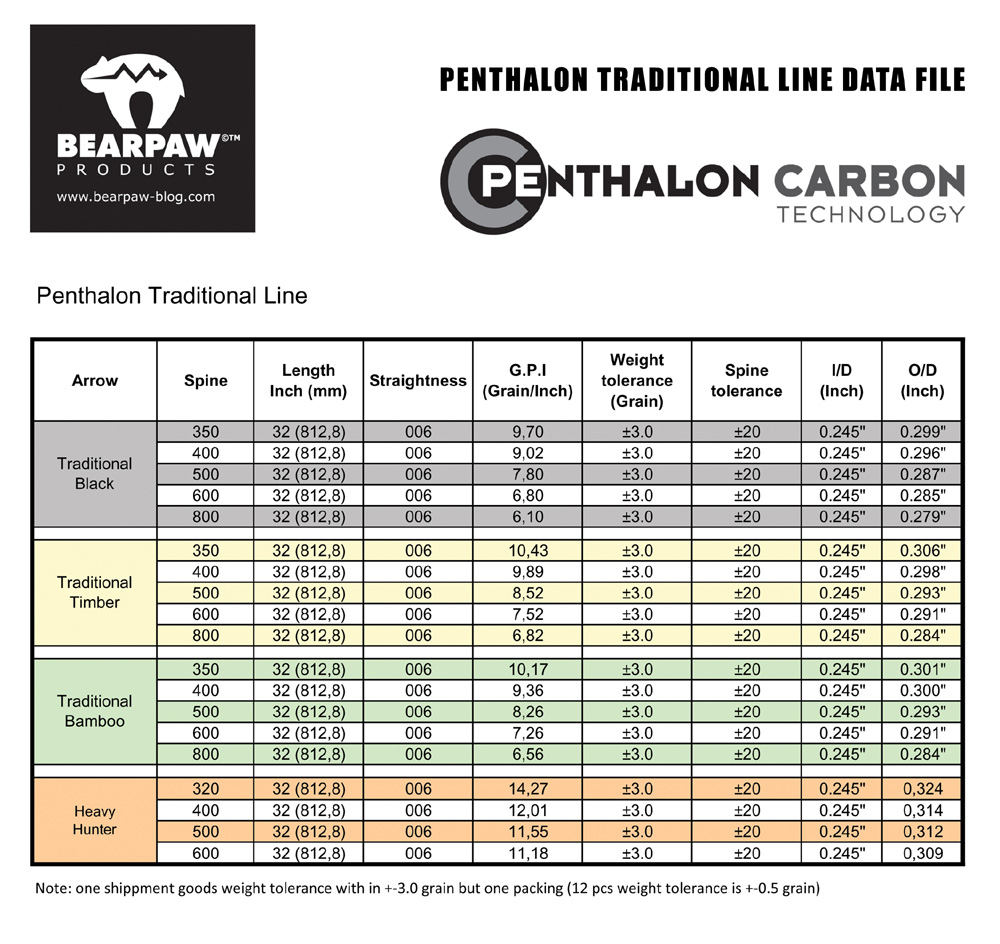 Bearpaw Penthalon Traditional Line Data File